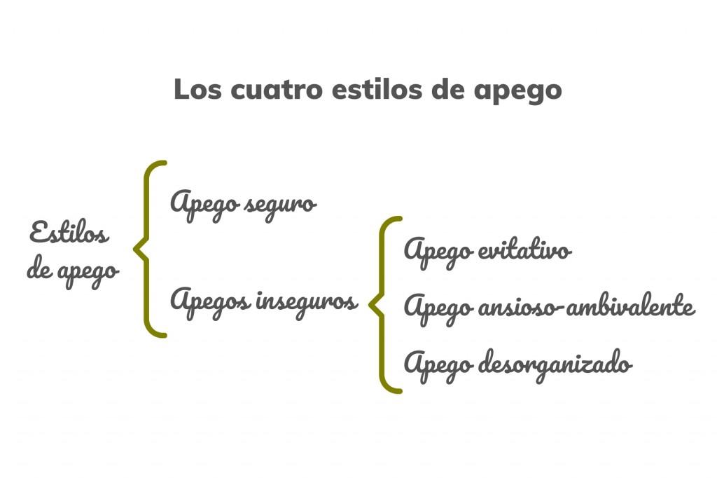 Los cuatro tipos de apego